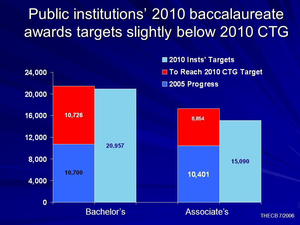 THECB 7/2006 Public institutions' 2010 baccalaureate awards targets slightly below 2010 CTG Bachelor'sAssociate's