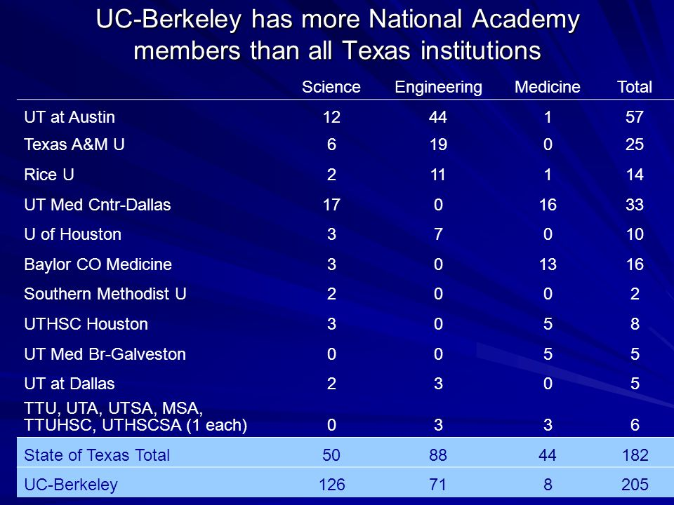 THECB 7/2006 UC-Berkeley has more National Academy members than all Texas institutions ScienceEngineeringMedicineTotal UT at Austin1244157 Texas A&M U619025 Rice U211114 UT Med Cntr-Dallas1701633 U of Houston37010 Baylor CO Medicine301316 Southern Methodist U2002 UTHSC Houston3058 UT Med Br-Galveston0055 UT at Dallas2305 TTU, UTA, UTSA, MSA, TTUHSC, UTHSCSA (1 each)0336 State of Texas Total508844182 UC-Berkeley126718205