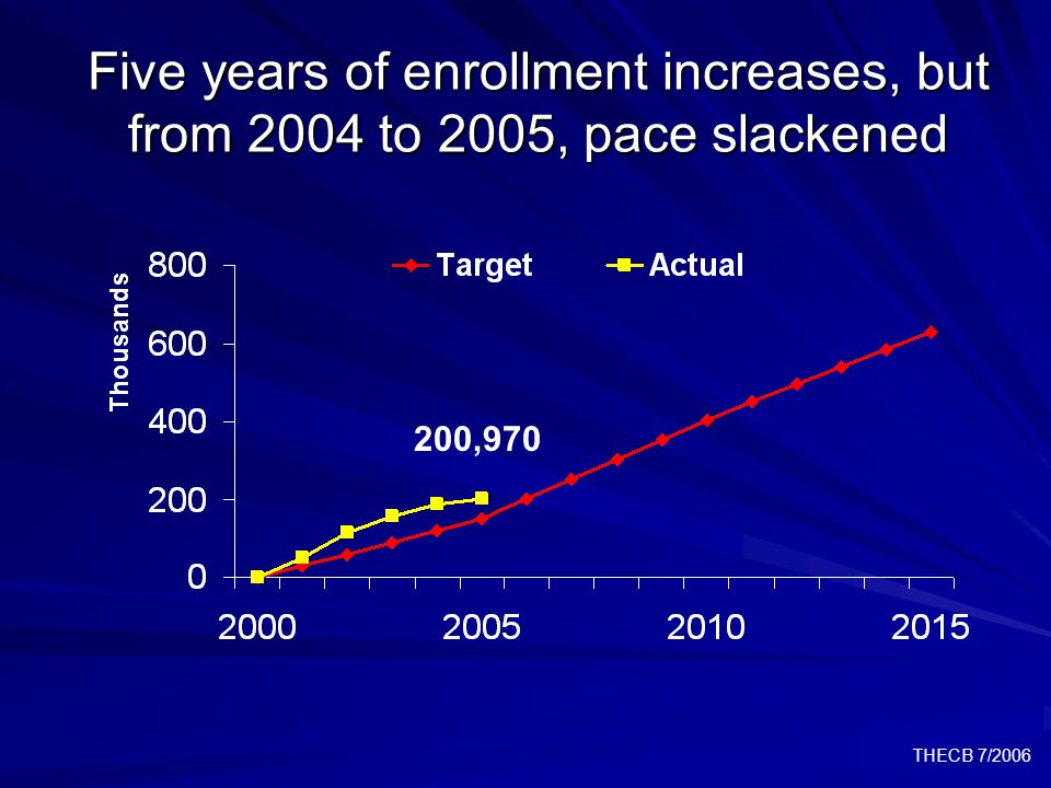 THECB 7/2006 Five years of enrollment increases, but from 2004 to 2005, pace slackened 200,970