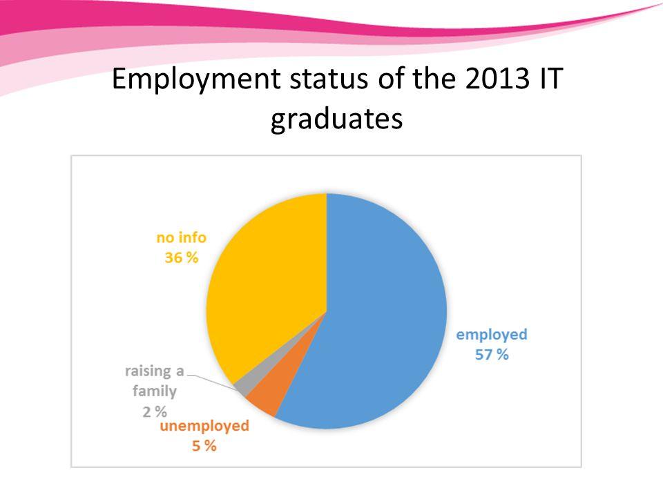 Employment status of the 2013 IT graduates