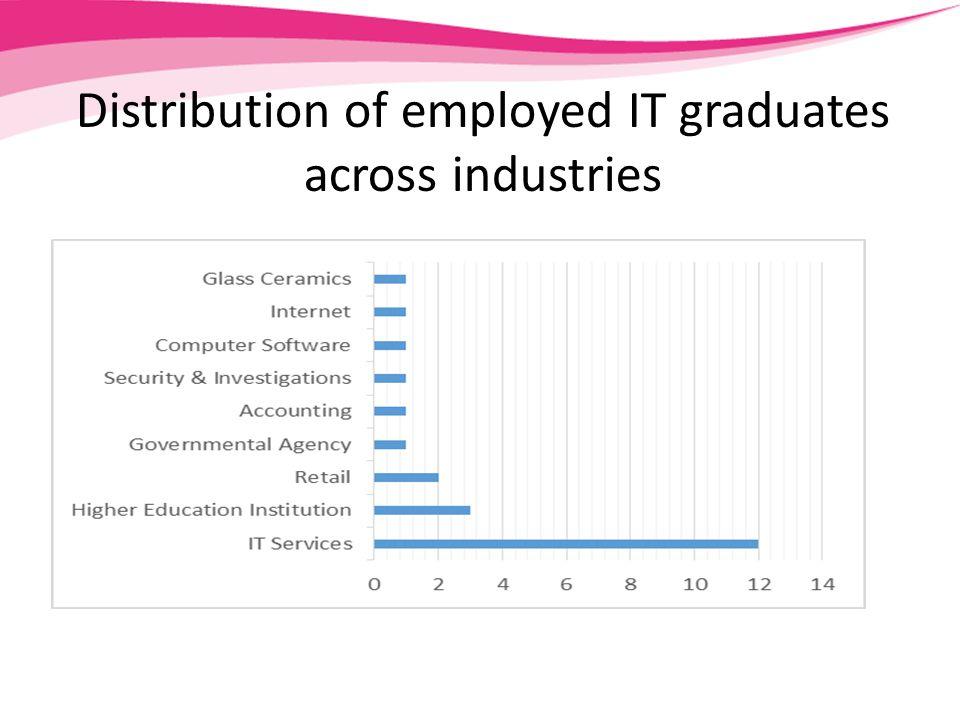Distribution of employed IT graduates across industries