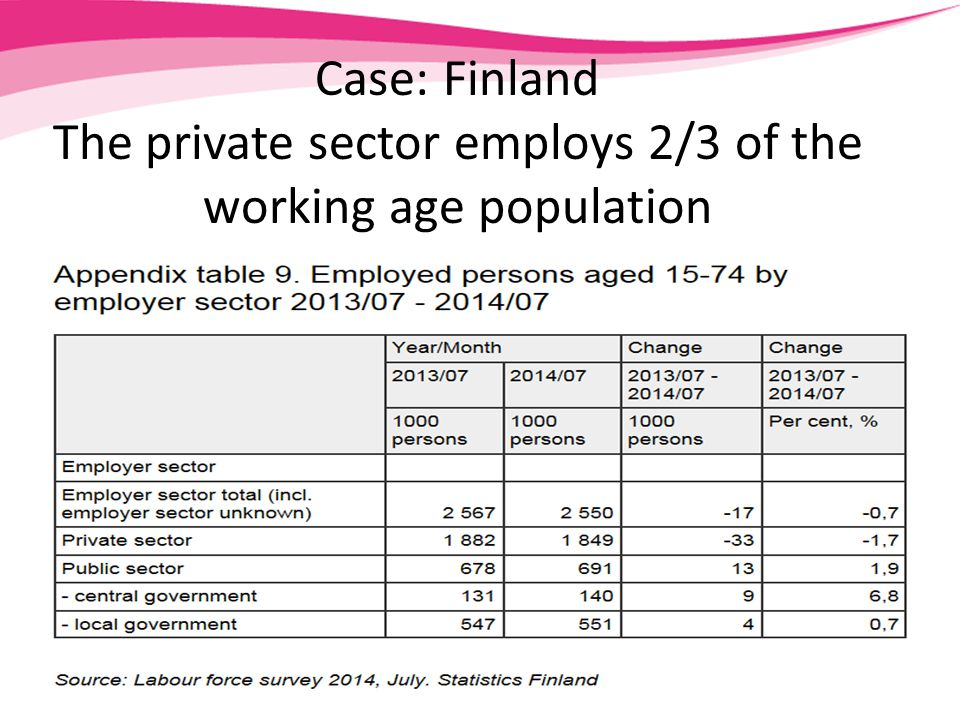 Case: Finland The private sector employs 2/3 of the working age population
