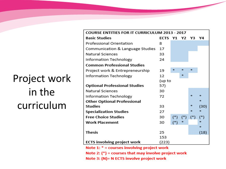 Project work in the curriculum