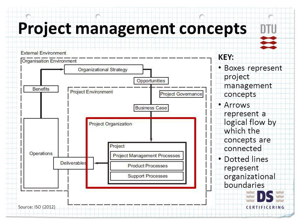 Project management concepts KEY: Boxes represent project management concepts Arrows represent a logical flow by which the concepts are connected Dotted lines represent organizational boundaries Source: ISO (2012)