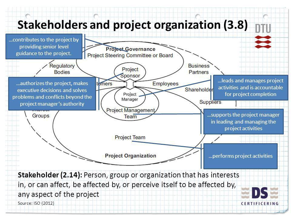 Stakeholders and project organization (3.8) Stakeholder (2.14): Person, group or organization that has interests in, or can affect, be affected by, or perceive itself to be affected by, any aspect of the project Source: ISO (2012) …leads and manages project activities and is accountable for project completion …supports the project manager in leading and managing the project activities …performs project activities …contributes to the project by providing senior level guidance to the project.