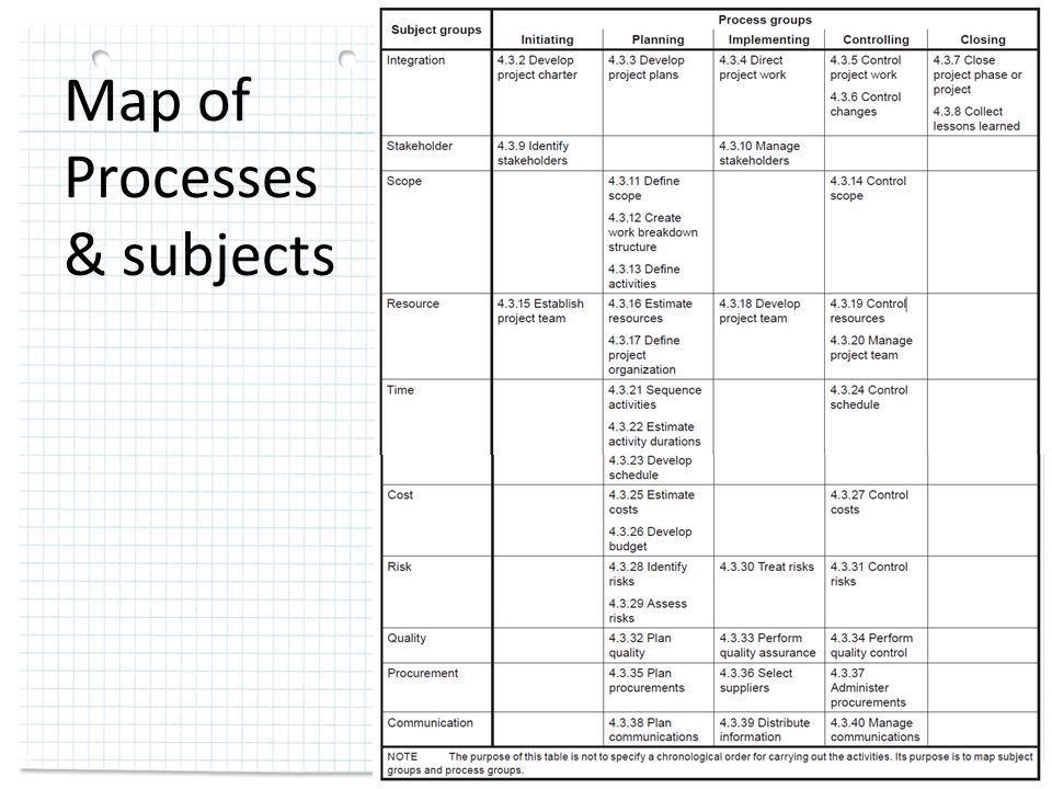 Map of Processes & subjects