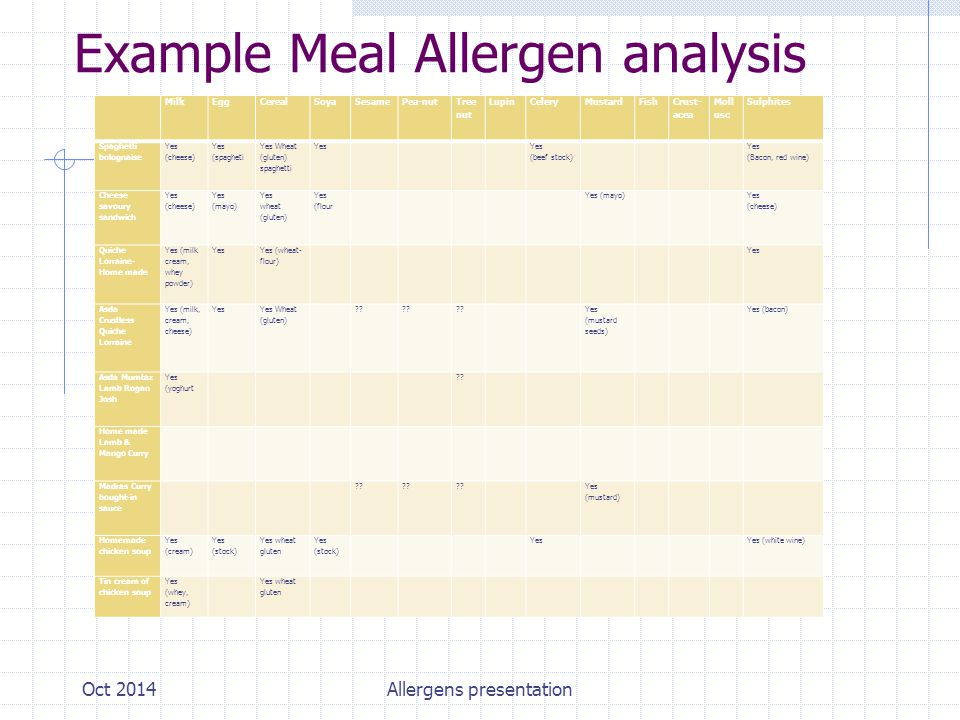 Example Meal Allergen analysis MilkEggCerealSoyaSesamePea-nut Tree nut Lupin Celery MustardFish Crust- acea Moll usc Sulphites Spaghetti bolognaise Yes (cheese) Yes (spagheti Yes Wheat (gluten) spaghetti Yes Yes (beef stock) Yes (Bacon, red wine) Cheese savoury sandwich Yes (cheese) Yes (mayo) Yes wheat (gluten) Yes (flour Yes (mayo) Yes (cheese) Quiche Lorraine- Home made Yes (milk cream, whey powder) Yes Yes (wheat- flour) Yes Asda Crustless Quiche Lorraine Yes (milk, cream, cheese) Yes Yes Wheat (gluten) .