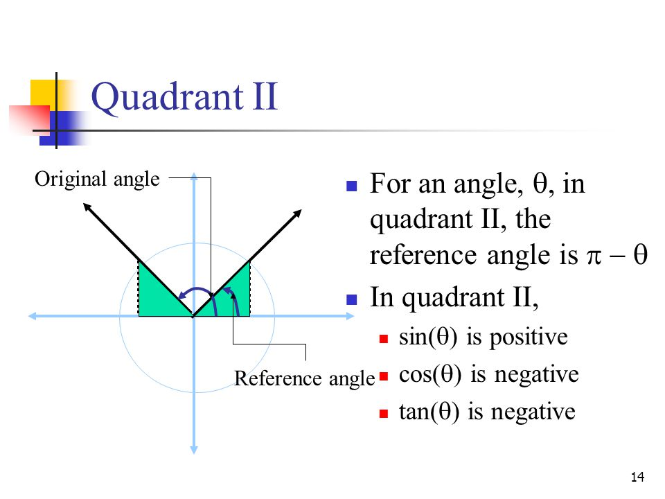 14 Quadrant II Original angle Reference angle For an angle, , in quadrant II, the reference angle is    In quadrant II, sin(  ) is positive cos(  ) is negative tan(  ) is negative