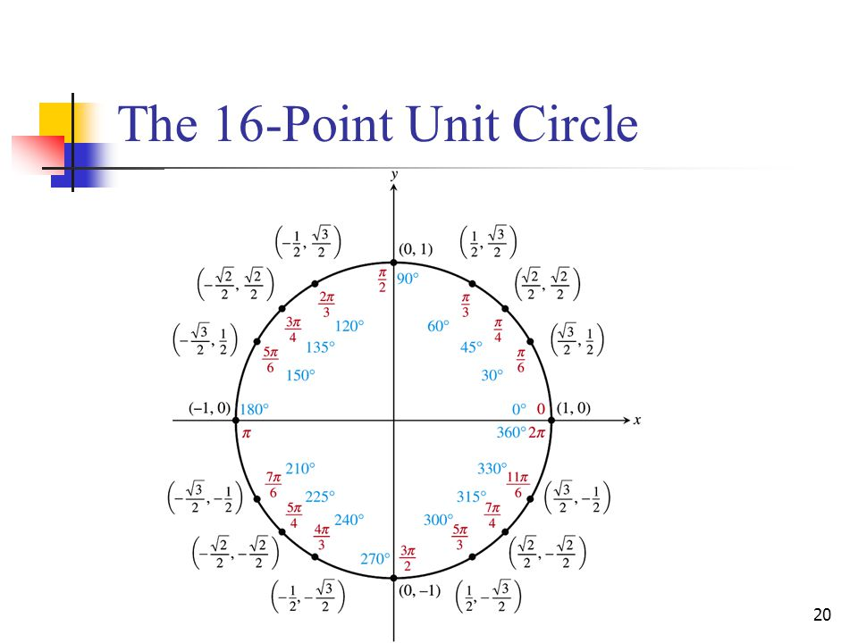 20 The 16-Point Unit Circle