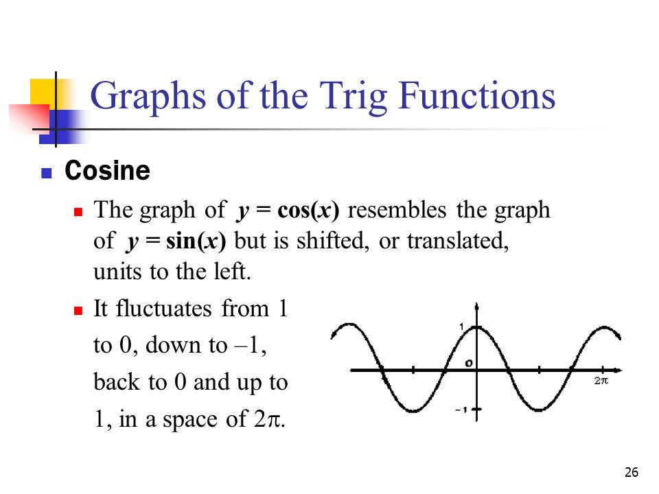 26 Cosine The graph of y = cos(x) resembles the graph of y = sin(x) but is shifted, or translated, units to the left.