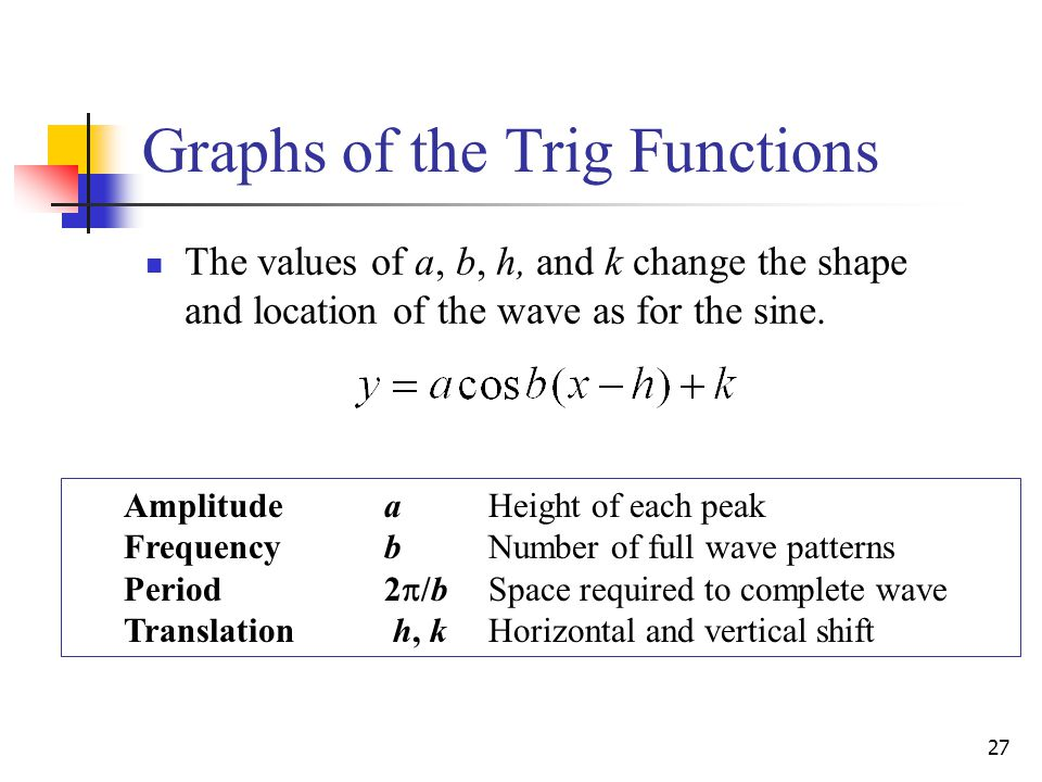 27 Graphs of the Trig Functions The values of a, b, h, and k change the shape and location of the wave as for the sine.