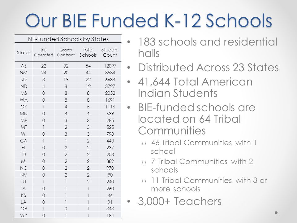 BIE-Funded Schools by States States BIE Operated Grant/ Contract Total Schools Student Count AZ22325412097 NM2420448584 SD319226634 ND48123727 MS0882052 WA0881691 OK1451116 MN044639 ME033285 MT123525 WI033798 CA112443 FL022237 ID022203 MI022389 NC022970 NV02290 UT112240 IA011260 KS01146 LA01191 OR101343 WY011184 Our BIE Funded K-12 Schools 183 schools and residential halls Distributed Across 23 States 41,644 Total American Indian Students BIE-funded schools are located on 64 Tribal Communities o 46 Tribal Communities with 1 school o 7 Tribal Communities with 2 schools o 11 Tribal Communities with 3 or more schools 3,000+ Teachers
