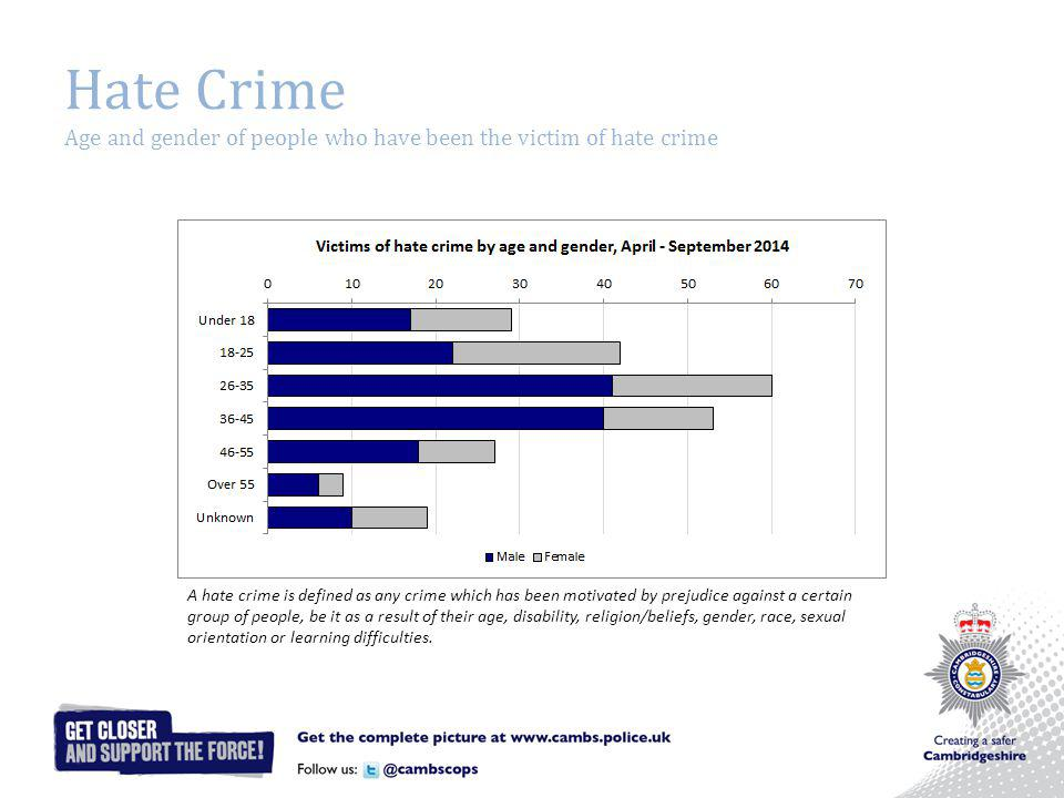 Hate Crime Age and gender of people who have been the victim of hate crime A hate crime is defined as any crime which has been motivated by prejudice against a certain group of people, be it as a result of their age, disability, religion/beliefs, gender, race, sexual orientation or learning difficulties.