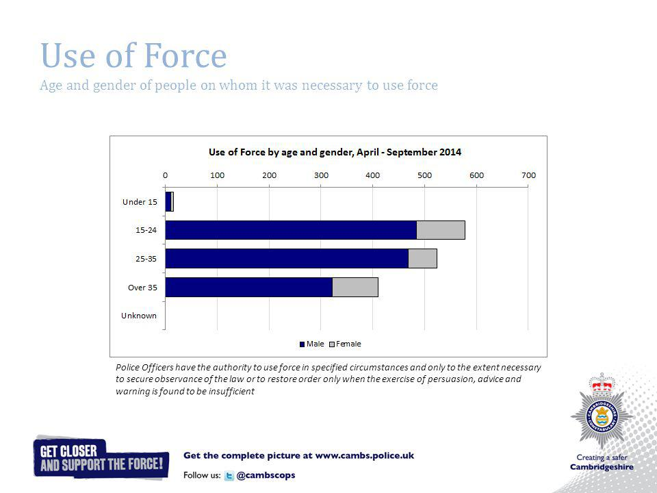 Use of Force Age and gender of people on whom it was necessary to use force Police Officers have the authority to use force in specified circumstances and only to the extent necessary to secure observance of the law or to restore order only when the exercise of persuasion, advice and warning is found to be insufficient