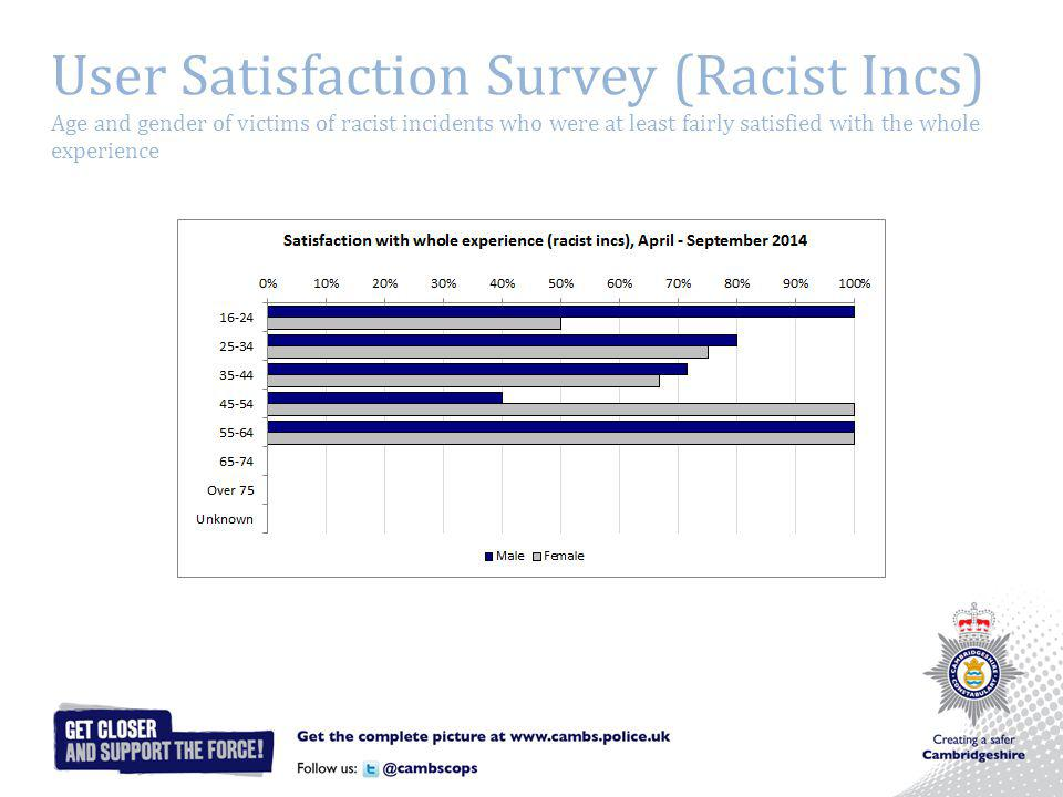 User Satisfaction Survey (Racist Incs) Age and gender of victims of racist incidents who were at least fairly satisfied with the whole experience