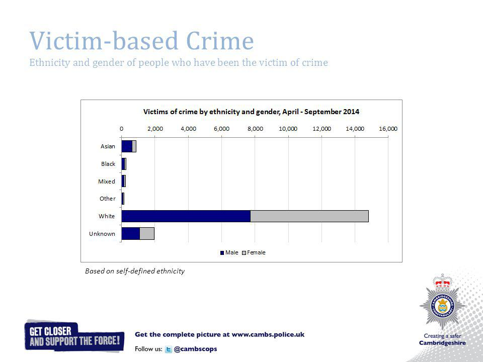 Victim-based Crime Ethnicity and gender of people who have been the victim of crime Based on self-defined ethnicity