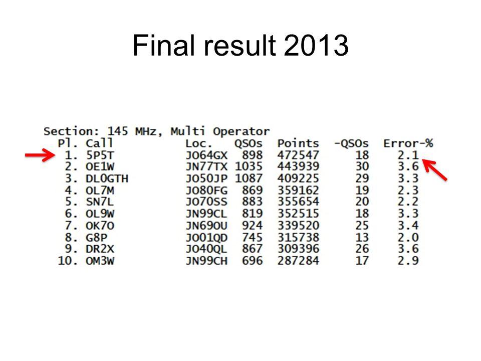 Final result 2013