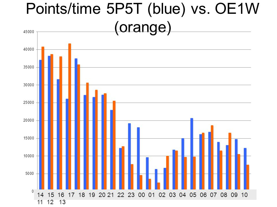 Points/time 5P5T (blue) vs. OE1W (orange) 14 15 16 17 18 19 20 21 22 23 00 01 02 03 04 05 06 07 08 09 10 11 12 13