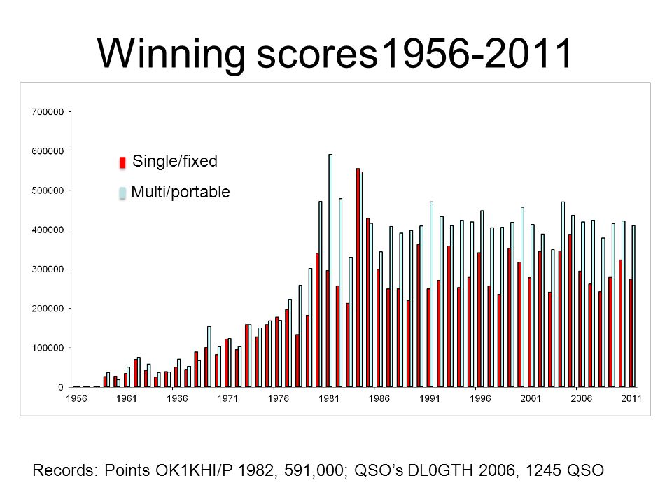 Winning scores1956-2011 Records: Points OK1KHI/P 1982, 591,000; QSO's DL0GTH 2006, 1245 QSO Single/fixed Multi/portable