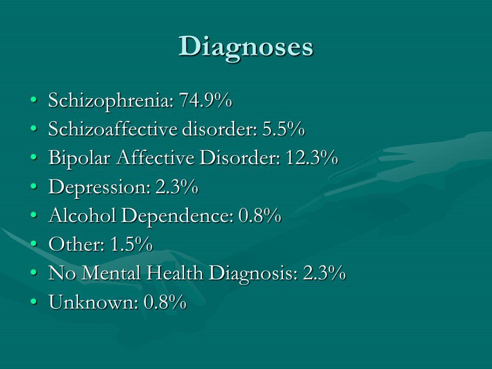 Diagnoses Schizophrenia: 74.9%Schizophrenia: 74.9% Schizoaffective disorder: 5.5%Schizoaffective disorder: 5.5% Bipolar Affective Disorder: 12.3%Bipolar Affective Disorder: 12.3% Depression: 2.3%Depression: 2.3% Alcohol Dependence: 0.8%Alcohol Dependence: 0.8% Other: 1.5%Other: 1.5% No Mental Health Diagnosis: 2.3%No Mental Health Diagnosis: 2.3% Unknown: 0.8%Unknown: 0.8%