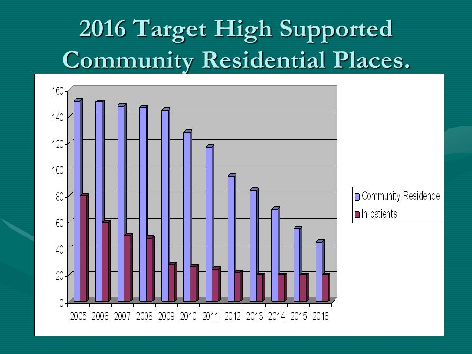 2016 Target High Supported Community Residential Places.