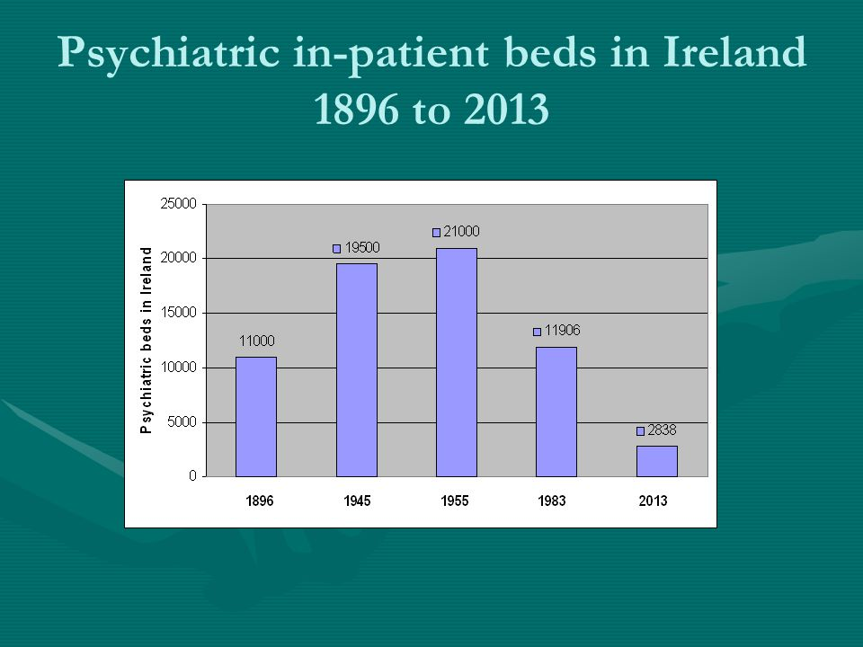 Psychiatric in-patient beds in Ireland 1896 to 2013