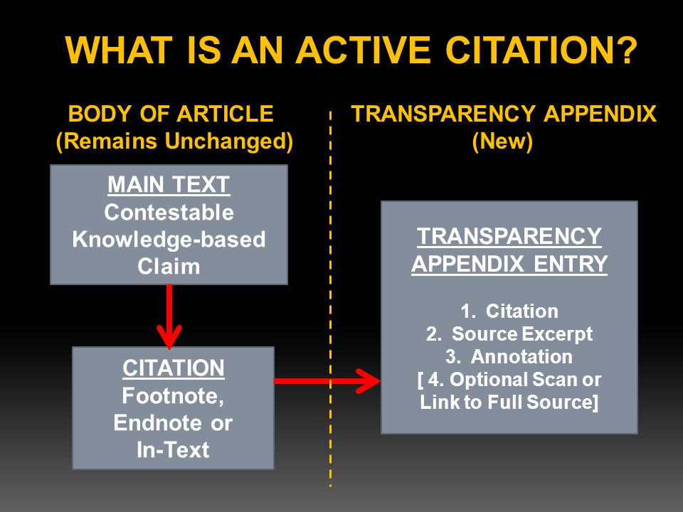 MAIN TEXT Contestable Knowledge-based Claim CITATION Footnote, Endnote or In-Text TRANSPARENCY APPENDIX ENTRY 1.Citation 2.Source Excerpt 3.Annotation [ 4.