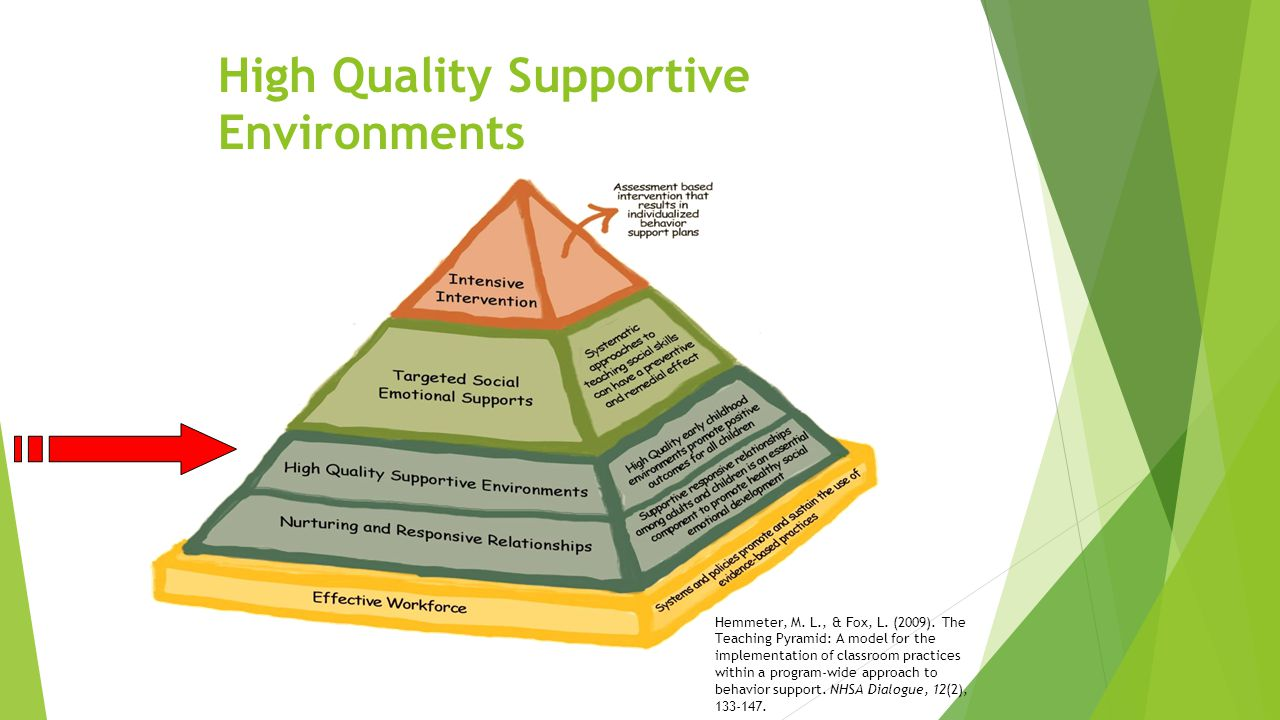 High Quality Supportive Environments Hemmeter, M. L., & Fox, L. (2009). The Teaching Pyramid: A model for the implementation of classroom practices wi