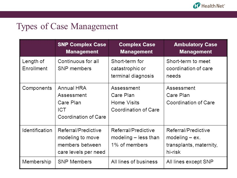 Types of Case Management SNP Complex Case Management Complex Case Management Ambulatory Case Management Length of Enrollment Continuous for all SNP me