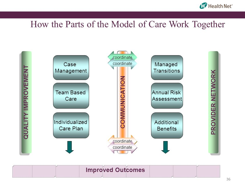 36 How the Parts of the Model of Care Work Together Case Management Individualized Care Plan Team Based Care Additional Benefits Annual Risk Assessment Managed Transitions QUALITY IMPROVEMENTPROVIDER NETWORKCOMMUNICATION coordinate Improved Outcomes 36