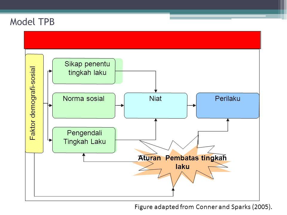 Model TPB Sikap penentu tingkah laku Norma sosial Pengendali Tingkah Laku Faktor demografi-sosial NiatPerilaku Aturan Pembatas tingkah laku Figure adapted from Conner and Sparks (2005).