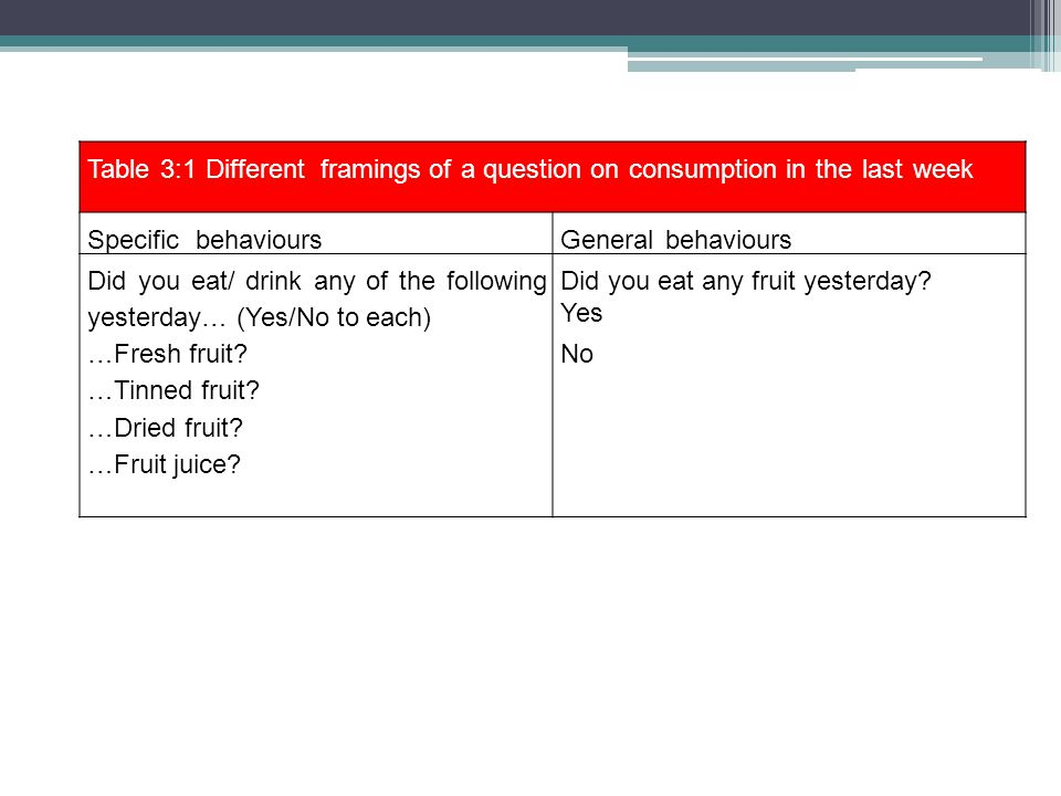 Table 3:1 Different framings of a question on consumption in the last week Specific behavioursGeneral behaviours Did you eat/ drink any of the followi