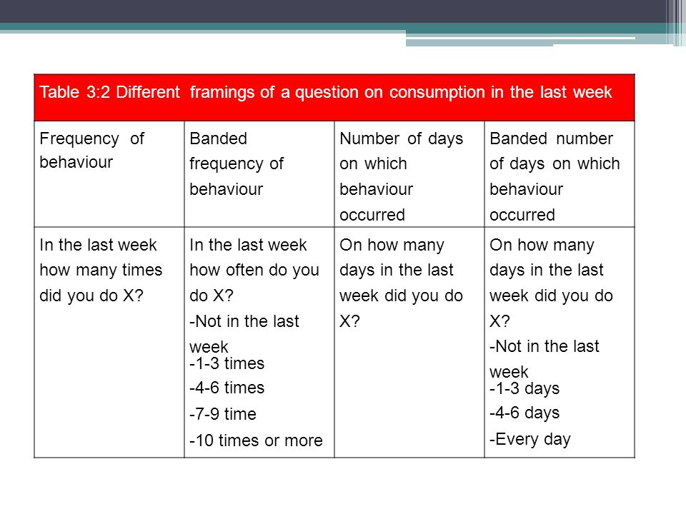 Table 3:2 Different framings of a question on consumption in the last week Frequency of behaviour Banded frequency of behaviour Number of days on whic