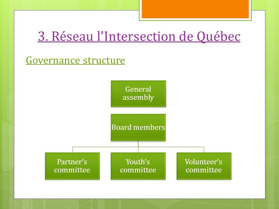 3. Réseau l'Intersection de Québec Governance structure Board members Partner's committee Youth's committee Volunteer's committee General assembly