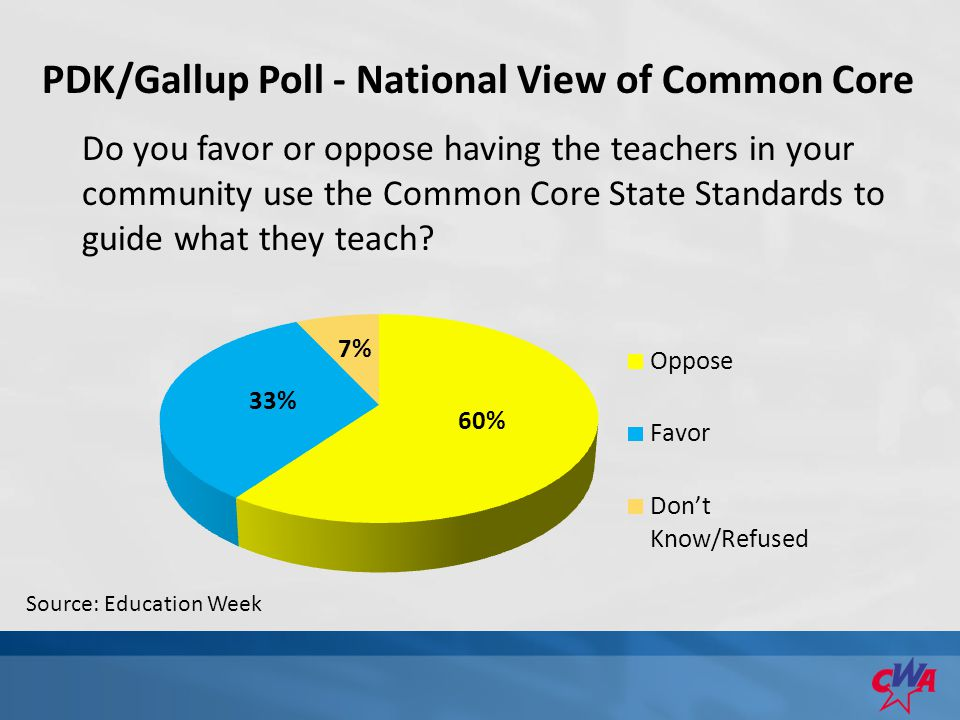 PDK/Gallup Poll - National View of Common Core Do you favor or oppose having the teachers in your community use the Common Core State Standards to guide what they teach.