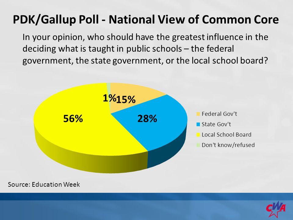 PDK/Gallup Poll - National View of Common Core In your opinion, who should have the greatest influence in the deciding what is taught in public schools – the federal government, the state government, or the local school board.