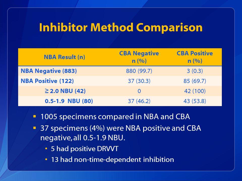 Inhibitor Method Comparison NBA Result (n) CBA Negative n (%) CBA Positive n (%) NBA Negative (883)880 (99.7)3 (0.3) NBA Positive (122)37 (30.3)85 (69.7) ≥ 2.0 NBU (42)042 (100) 0.5-1.9 NBU (80)37 (46.2)43 (53.8)  1005 specimens compared in NBA and CBA  37 specimens (4%) were NBA positive and CBA negative, all 0.5-1.9 NBU.