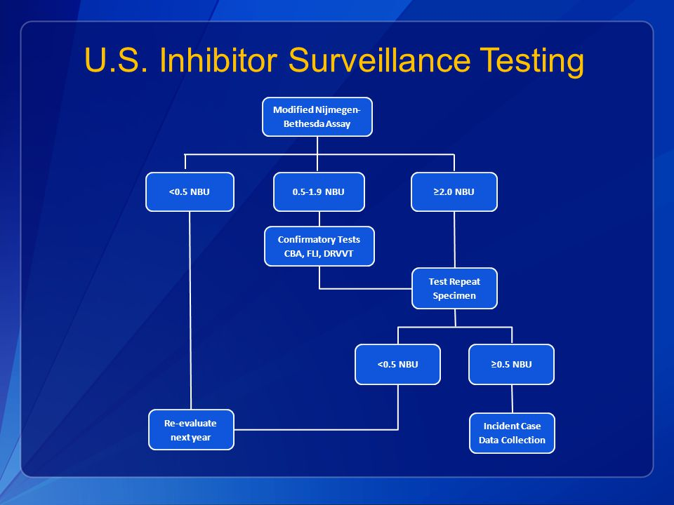 U.S. Inhibitor Surveillance Testing Re-evaluate next year Confirmatory Tests CBA, FLI, DRVVT <0.5 NBU 0.5-1.9 NBU Test Repeat Specimen ≥2.0 NBU <0.5 N