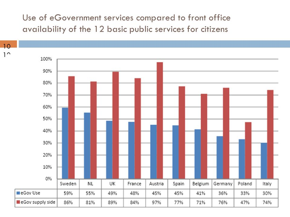 09-10-21 Use of eGovernment services compared to front office availability of the 12 basic public services for citizens 10