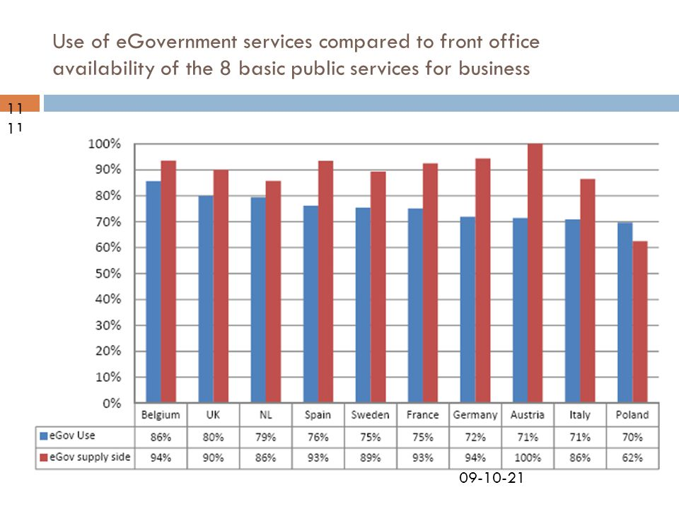 09-10-21 Use of eGovernment services compared to front office availability of the 8 basic public services for business 11