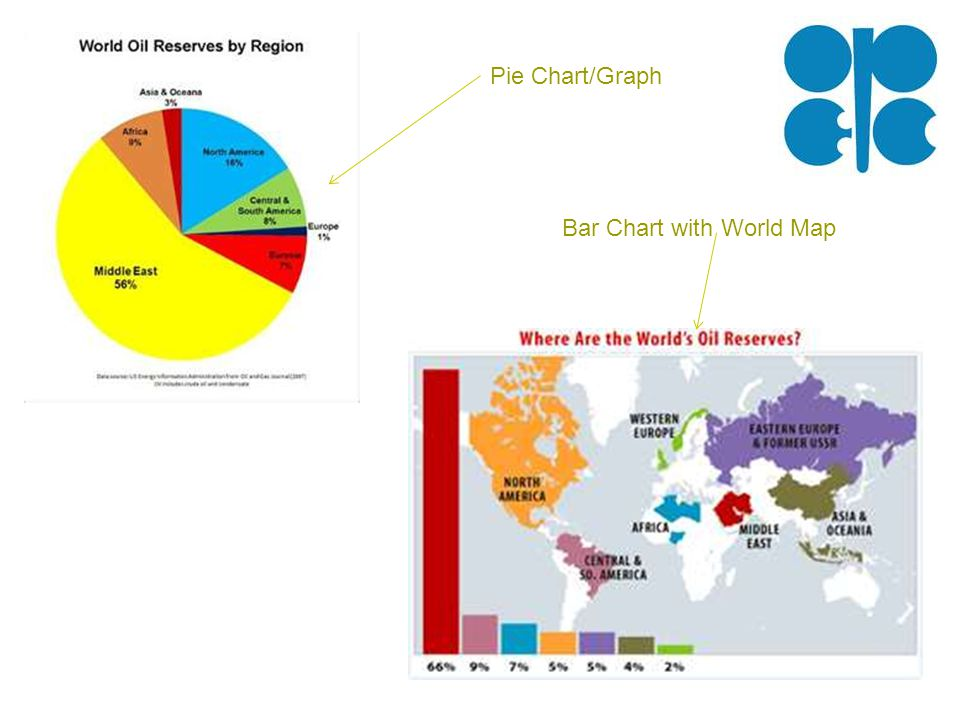 Pie Chart/Graph Bar Chart with World Map