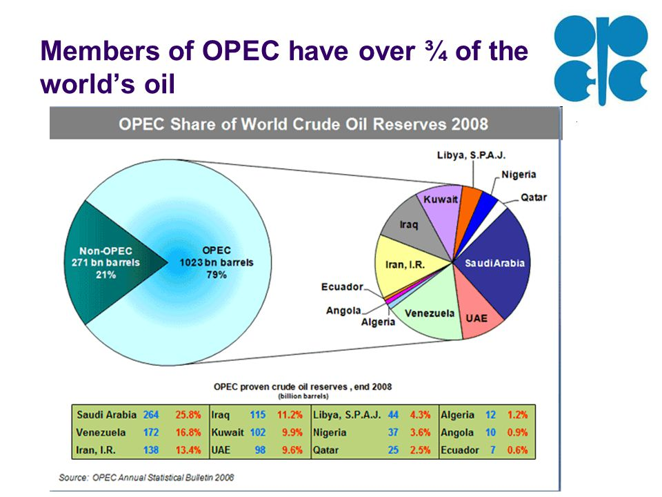Members of OPEC have over ¾ of the world's oil