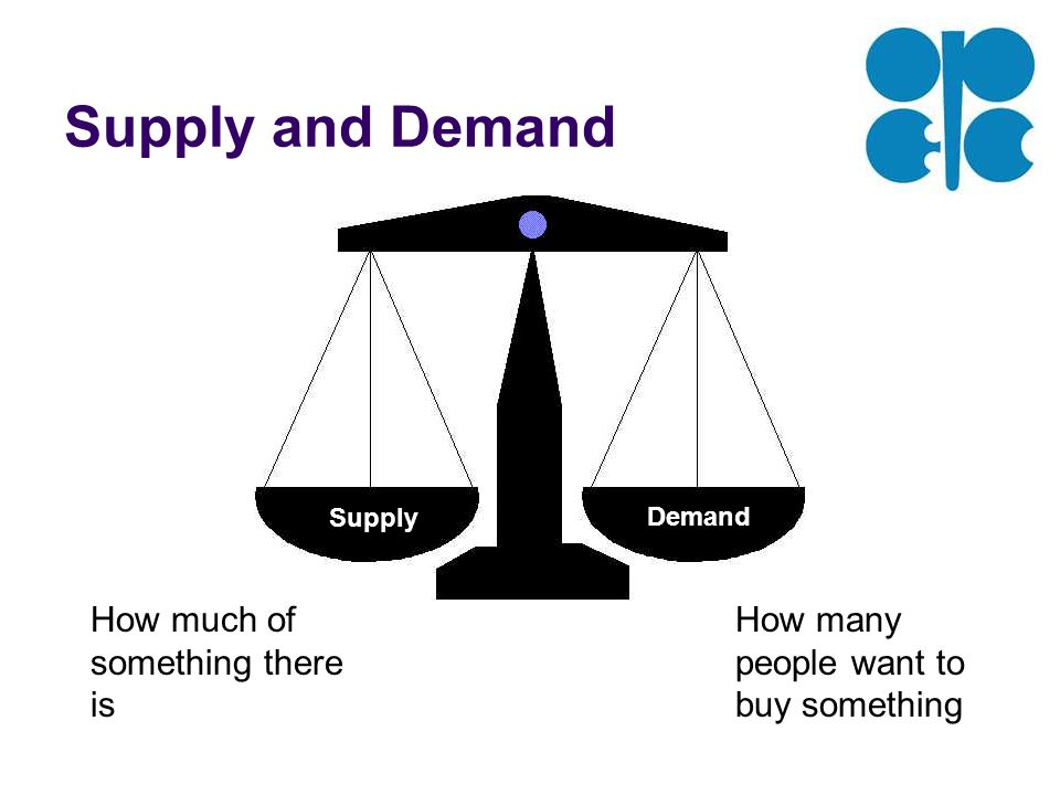 Supply and Demand Supply Demand How much of something there is How many people want to buy something