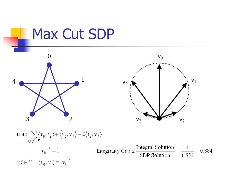 Max Cut SDP 0 1 4 23 v0v0 v1v1 v4v4 v2v2 v3v3