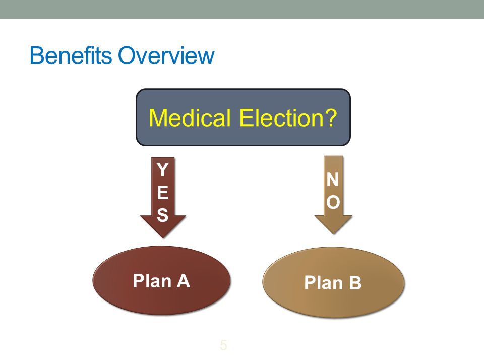 Benefits Overview Medical Election YESYES YESYES Plan A NONO NONO Plan B 5