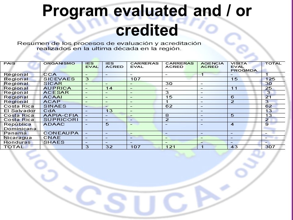 Program evaluated and / or credited