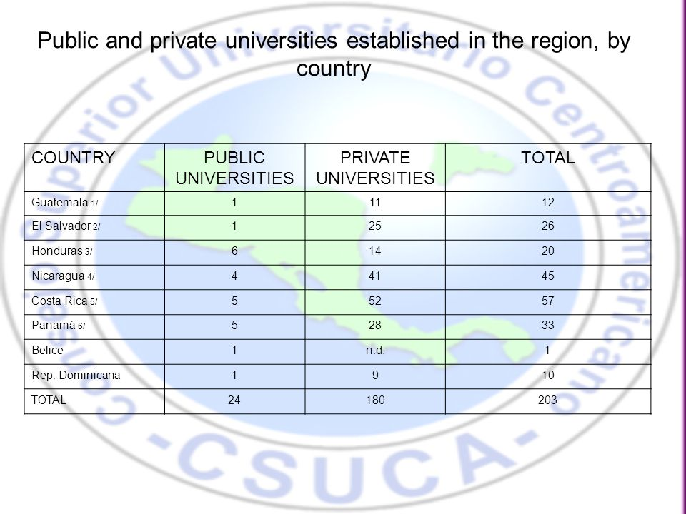 Student enrollment of institutions of higher education state and private in the region, by country COUNTRYTOTALPUBLIC % PRIVATE % TOTAL1,191,937685,845 506,092 Belice5,7605,241915199 Costa Rica202,578121,5476081,03140 El Salvador124,95642,4853482,47166 Guatemala170,227117,350/168.9452,87731.06 Honduras/2147,74098,2517849,48922 Nicaragua/377,71035,3204242,39058 Panamá140,655101,2727239,38328 República Dominicana322,311164,37951157,93249 Source: Map of Higher Education in Latin America and the Caribbean / IESALC, 2008 / 1 Department of Registration and Statistics, USAC-2007 / 2 Direction of Higher Education in Honduras / 3 National Accreditation Council