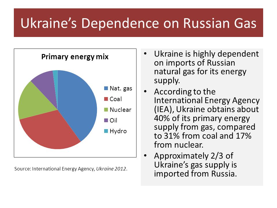 Ukraine's Dependence on Russian Gas Ukraine is highly dependent on imports of Russian natural gas for its energy supply.