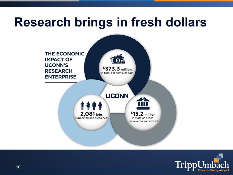 Research brings in fresh dollars 10
