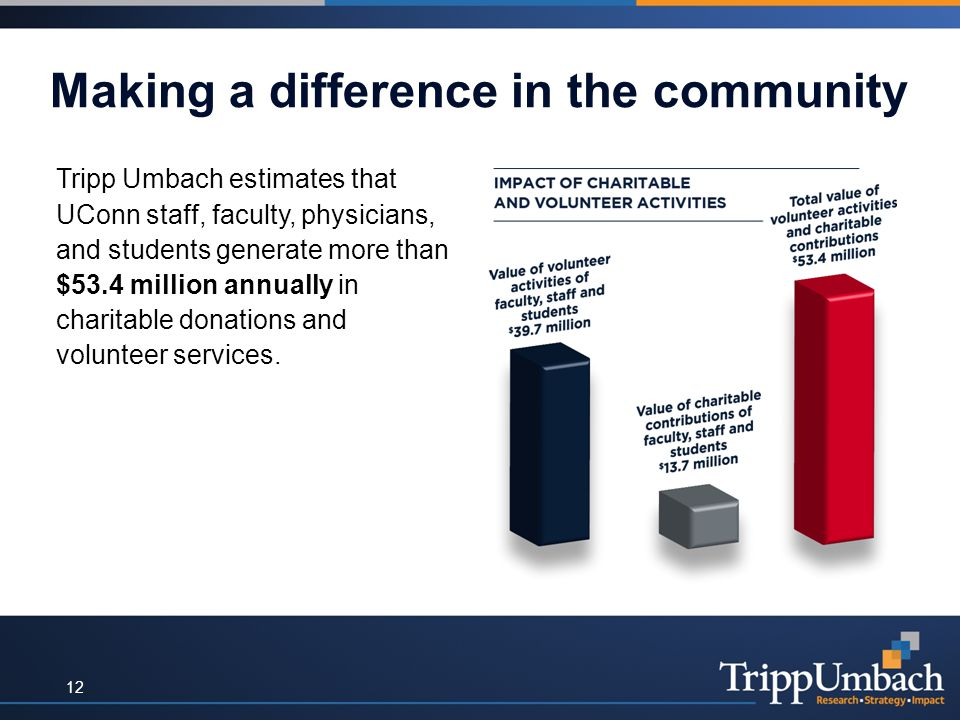 Making a difference in the community Tripp Umbach estimates that UConn staff, faculty, physicians, and students generate more than $53.4 million annually in charitable donations and volunteer services.